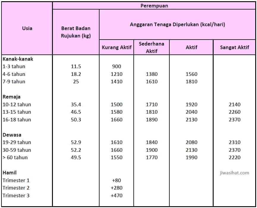 jadual RNI kalori perempuan