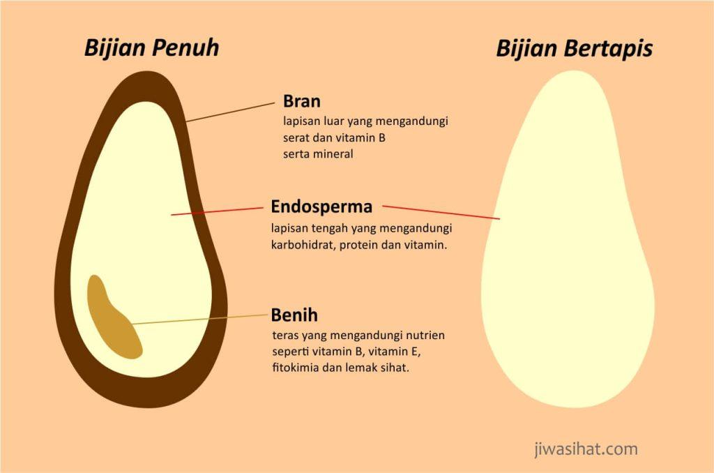 karbohidrat bertapis -bijian penuh vs bijian bertapis